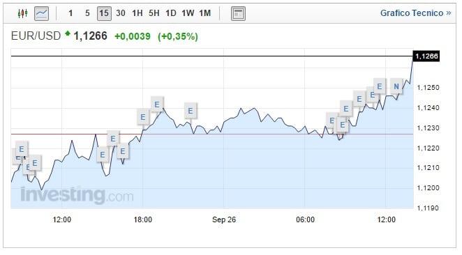 cambio euro dollaro 26 settembre mercati cauti