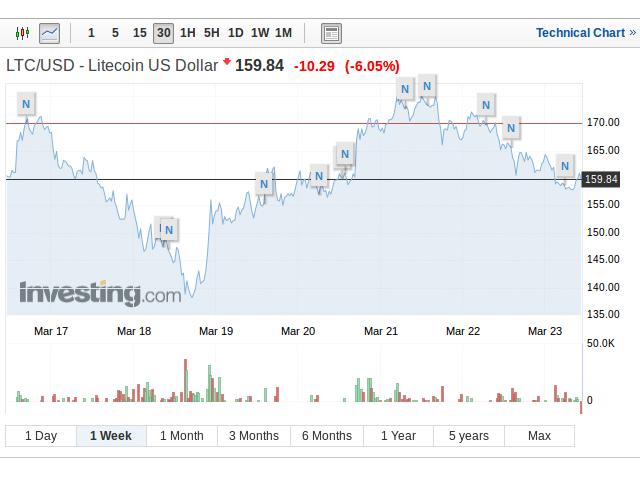 Litecoin LTC 23 marzo 2018