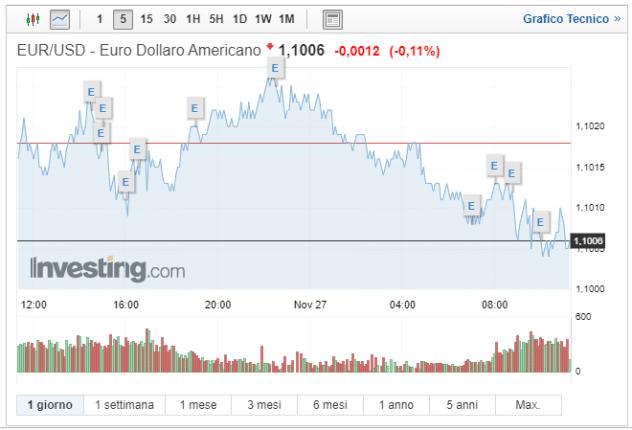 Cambio Euro Dollaro oggi 27 Novembre ancora ribassi