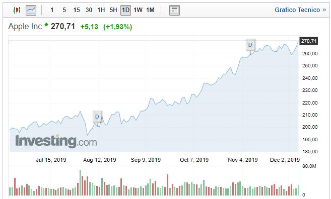 Azioni Apple raggiunto nuovo massimo storico di 52 settimane